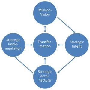 Strategy Process (Sison, 2011)