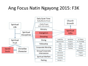 Spiritual Fruit, Gifts, and Disciplines Framework